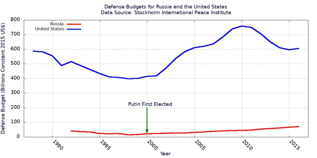 Comparison of Russian and U.S. defense budgets until 2016.