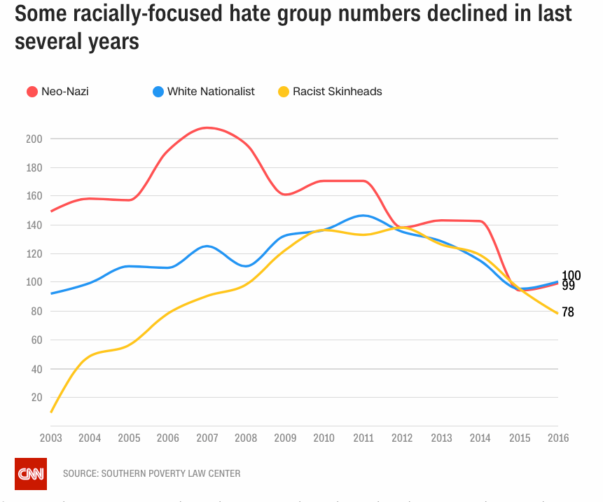 Time variation of hate groups associated with racism.
