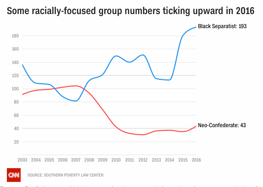 Hate group types with increasing numbers.