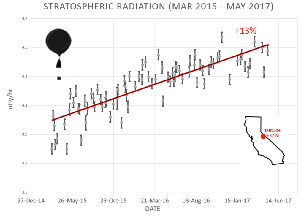 Stratospheric cosmic ray intensity measured by Sky to Earth Calculus above Bakersfield, California