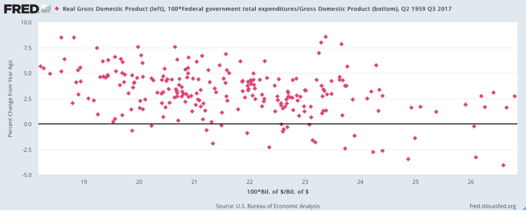 Scatter plot of Real GDP growth rate versus annualized government spending as percent of GDP from Q2 1959 to Q3 2017.