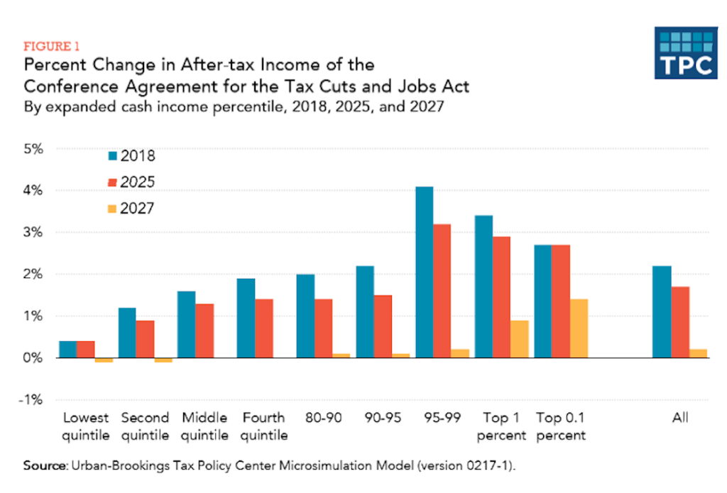 Urban Institute & Brookings Institution Tax Policy Center analysis of income distribution of tax cuts from the Tax Cuts and Jobs Act.