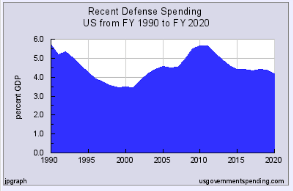 Recent U.S. defense spending from FY 1990 to FY 2020