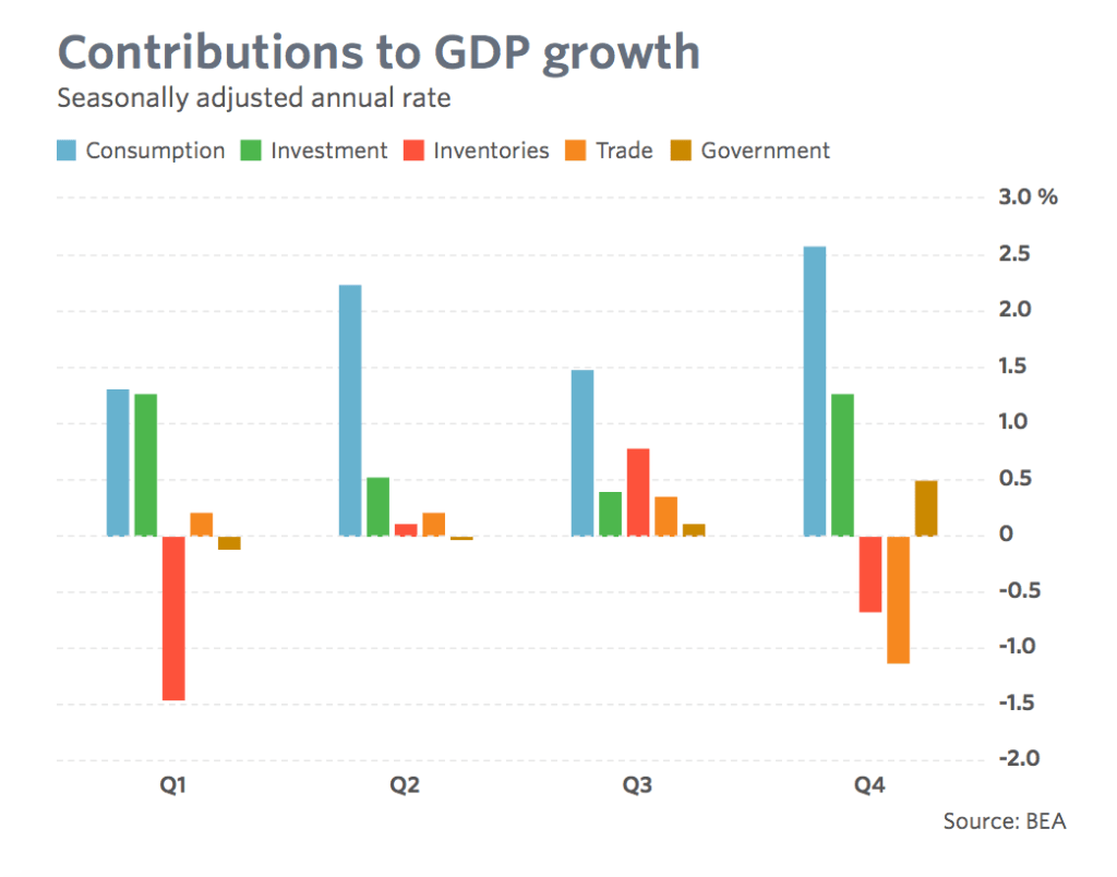Major contributions to US GDP growth over the year 2017.