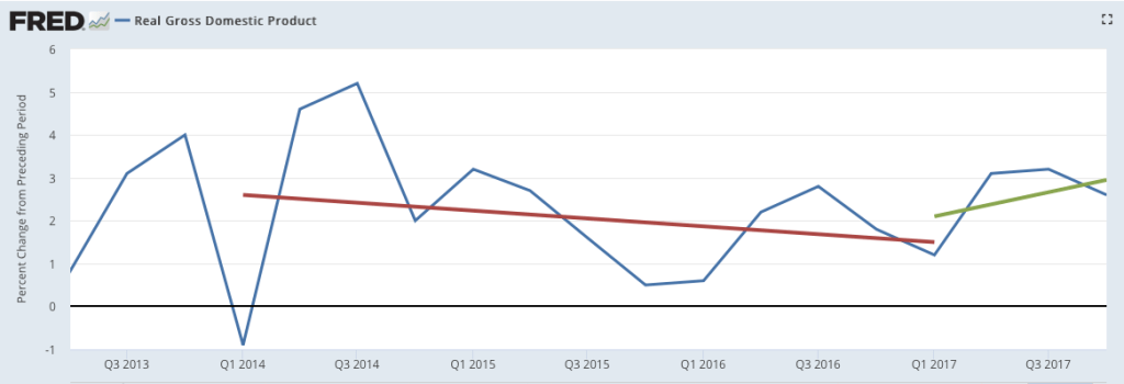 U.S. GDP growth from the second quarter of 2013 to the fourth quarter of 2017. The red line is the linear trend during Obama's last three years, and the green line is the trend for Trump's first year.