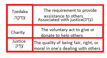 "Tzedaka- more than ""charity"""