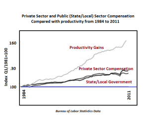 Productivity Increases and Wage Rates