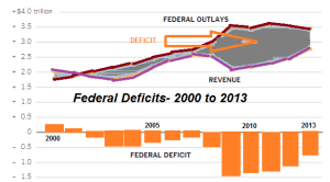 The disappearing US deficit problem