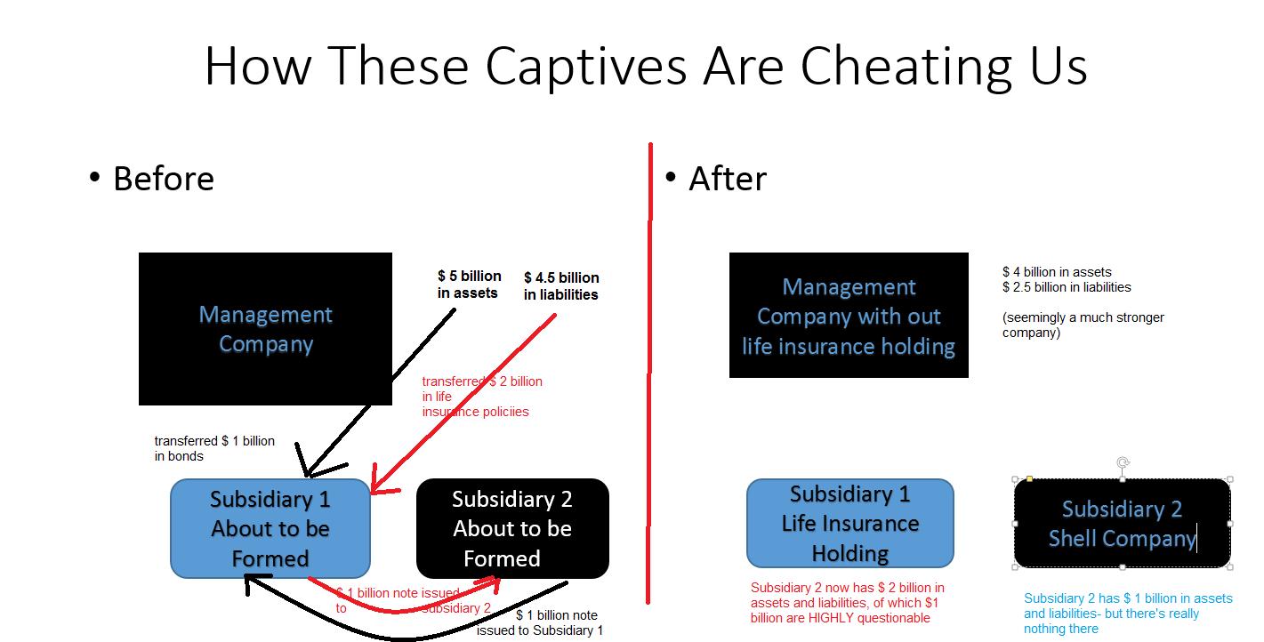 Captive Insurance (2)