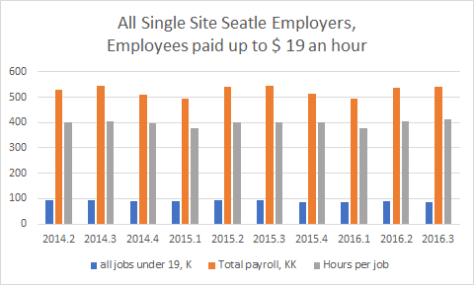 Seattle Employees paid $ 19 an hour or less