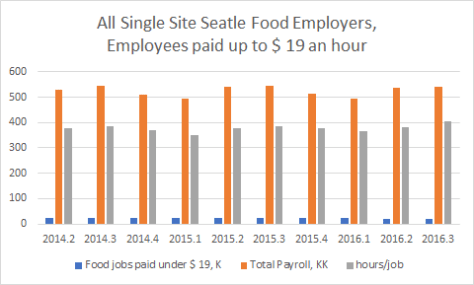 Seattle Food Employees Paid $19 or less
