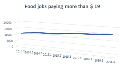 Increase in Food Employees paid $ 19 or more
