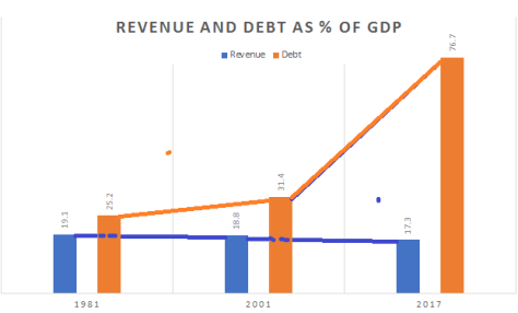Revenue, Debt relative to GDP