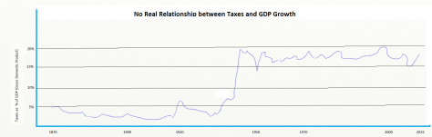 Tax and GDP Growth