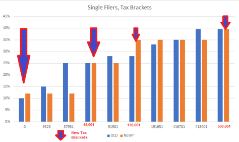 Single Filers, New Tax Brackets