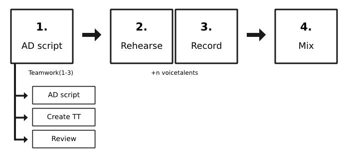 ADLAB Audio Description guideline