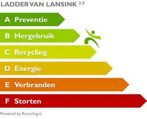 Waste hierarchy accoding to www.recycling.nl