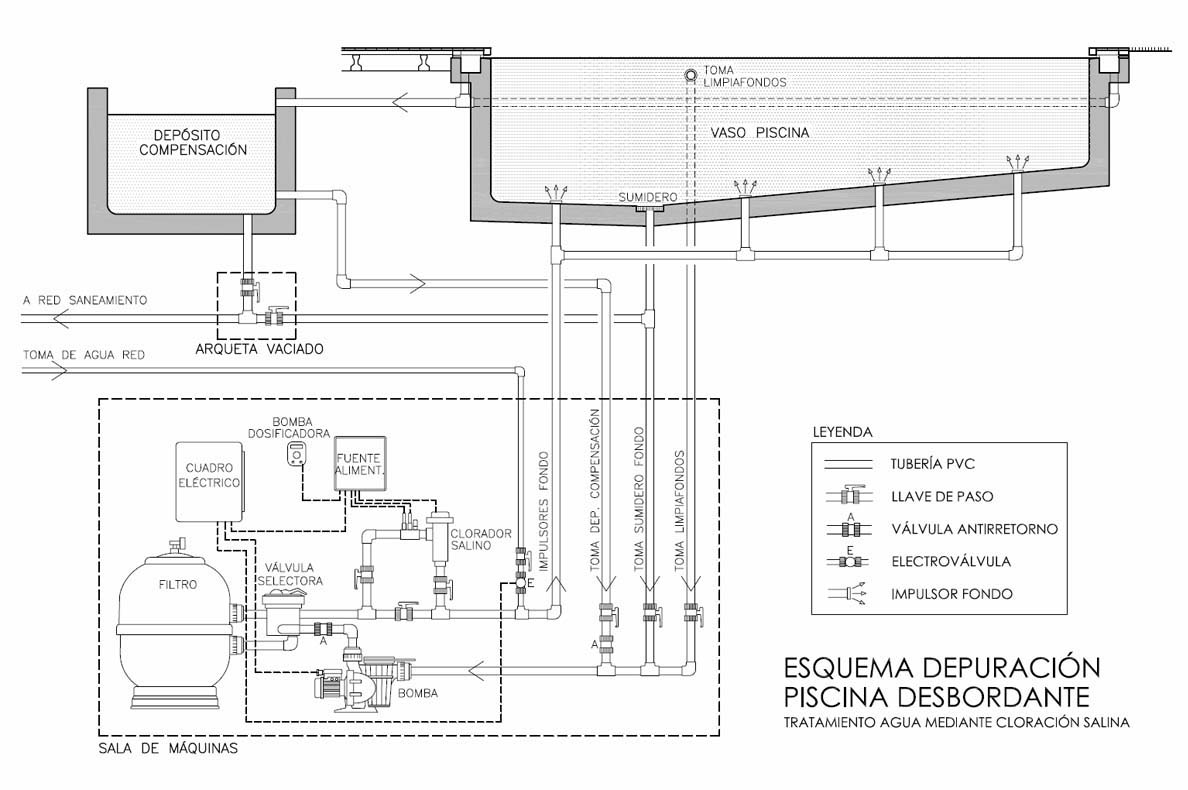 Esquema depuraci n piscina for Manual de construccion de piscinas pdf