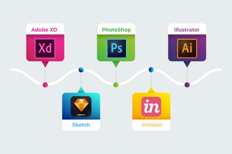Designing Software