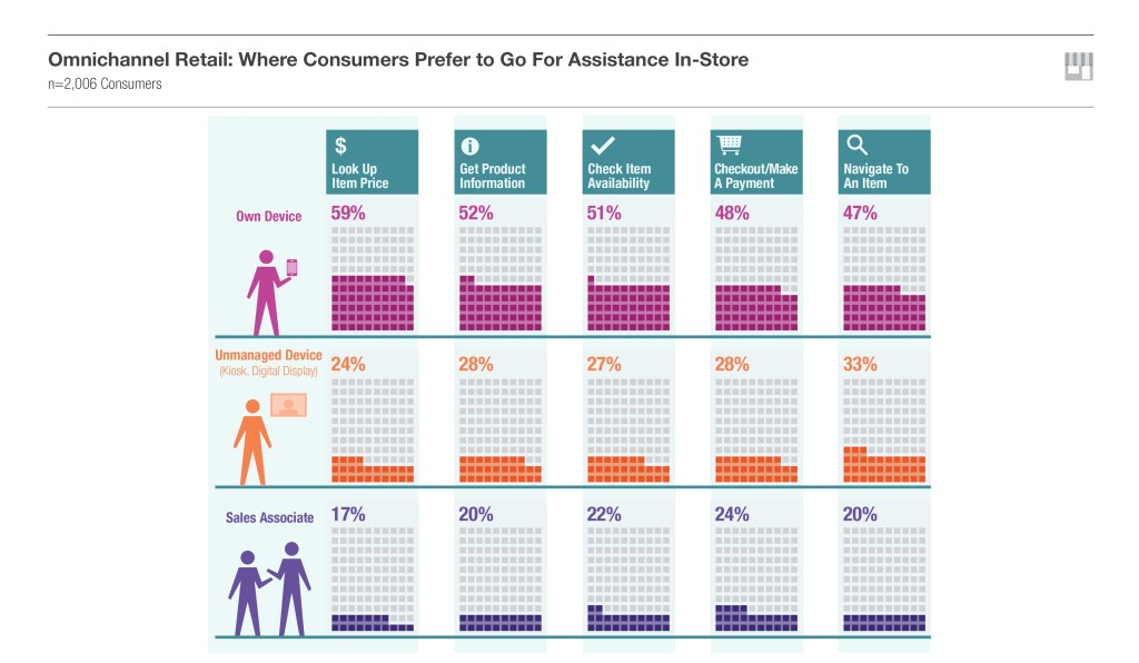 Cater to Consumers' Omnichannel Preferences