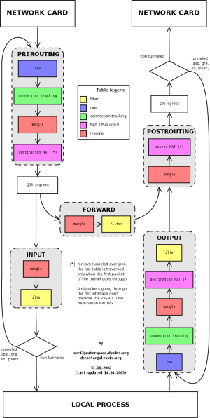 IPTables packet traverse map « Admins eHow