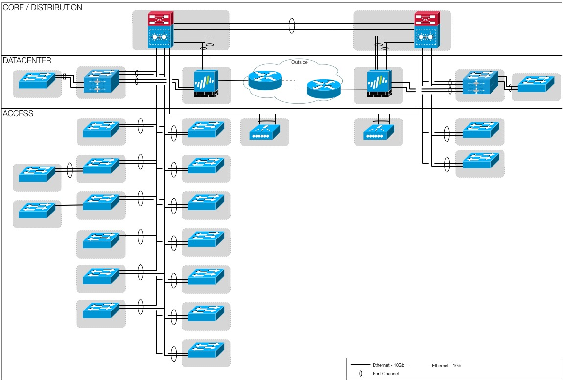 cisco network diagram icons install shower plumbing for palo alto topology icon  adminsys ch