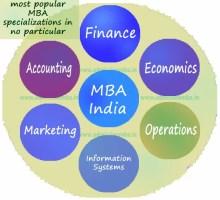 Type of MBA India