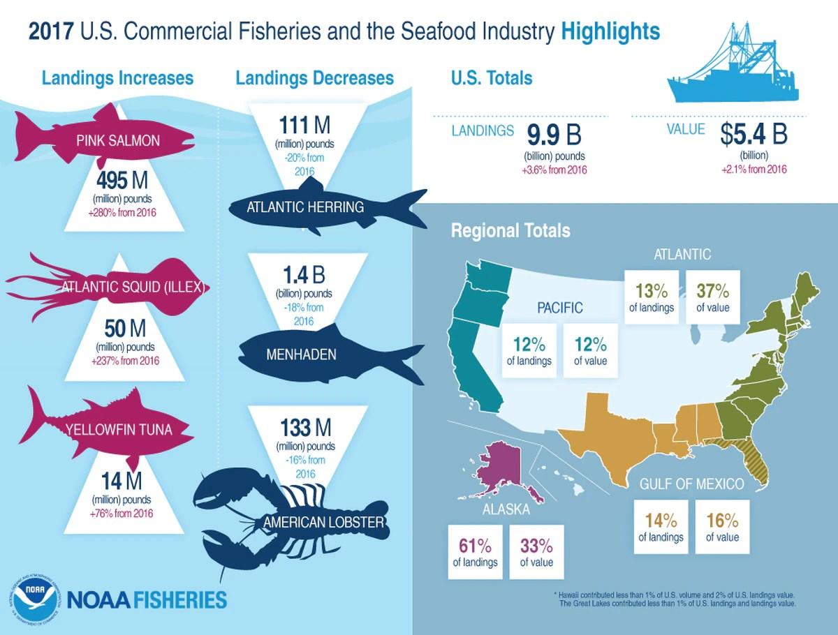 Alaska Dominates U S Seafood Industry