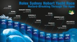 © Rolex Sydney Hobart