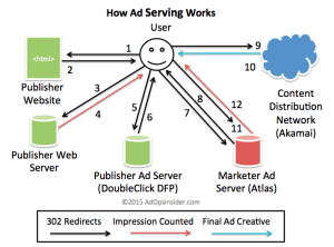 How Ad Serving Works
