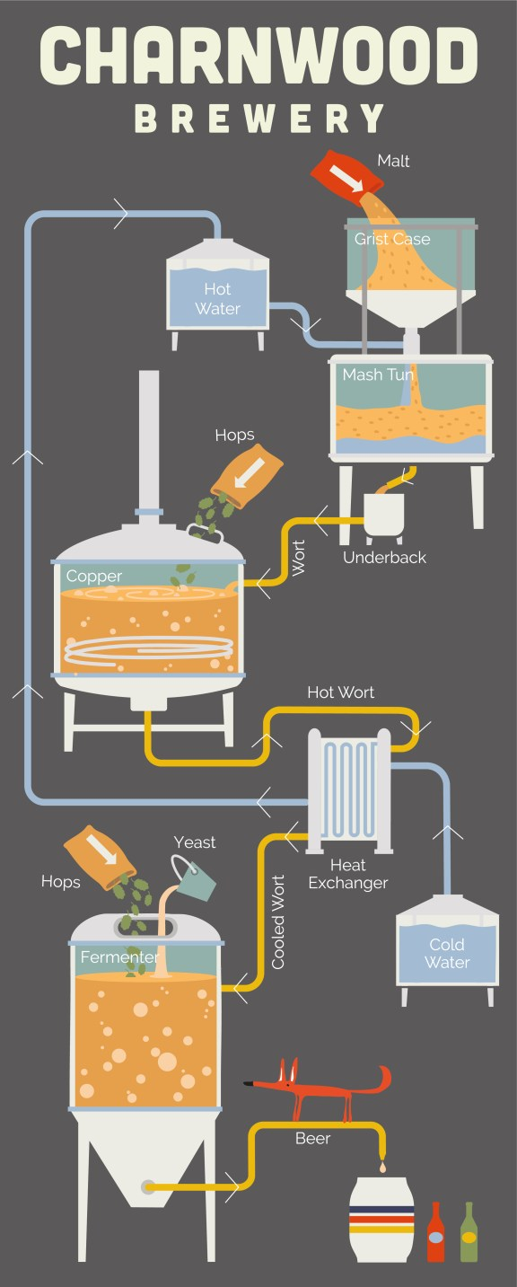 This beer brewing infographic uses lots of visuals to make communication with views, customers, and clients very easy. It can be used to information or as a marketing tool to improve SEO