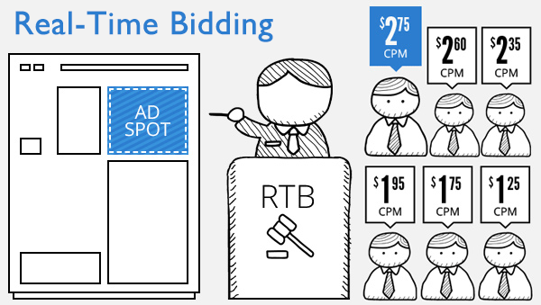 Real Time bidding image