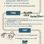 History of Online Advertising [INFOGRAPHIC]