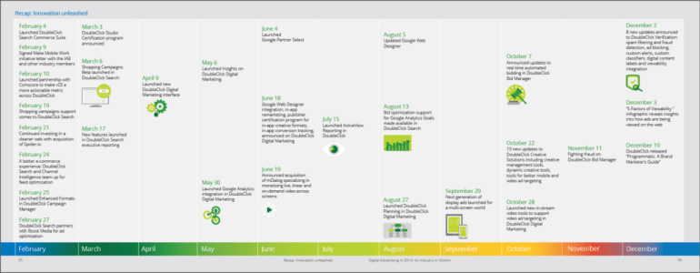 DoubleClick for Publishers 2014 Innovation
