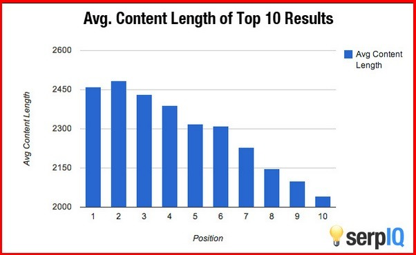 How Important is Content Length Why Data Driven SEO Trumps Guru Opinions The serpIQ Blog