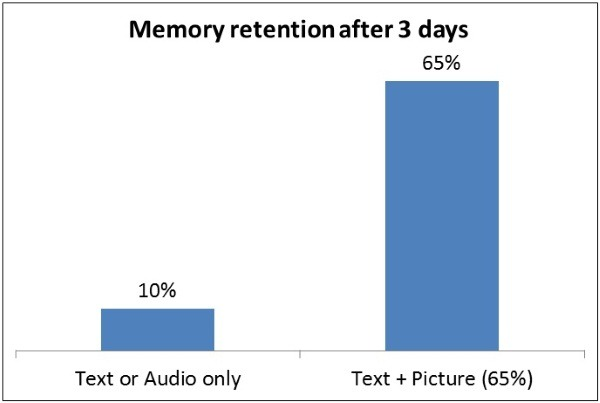 Science says you're more likely to remember this graph than the quote above—even though they convey the same information.