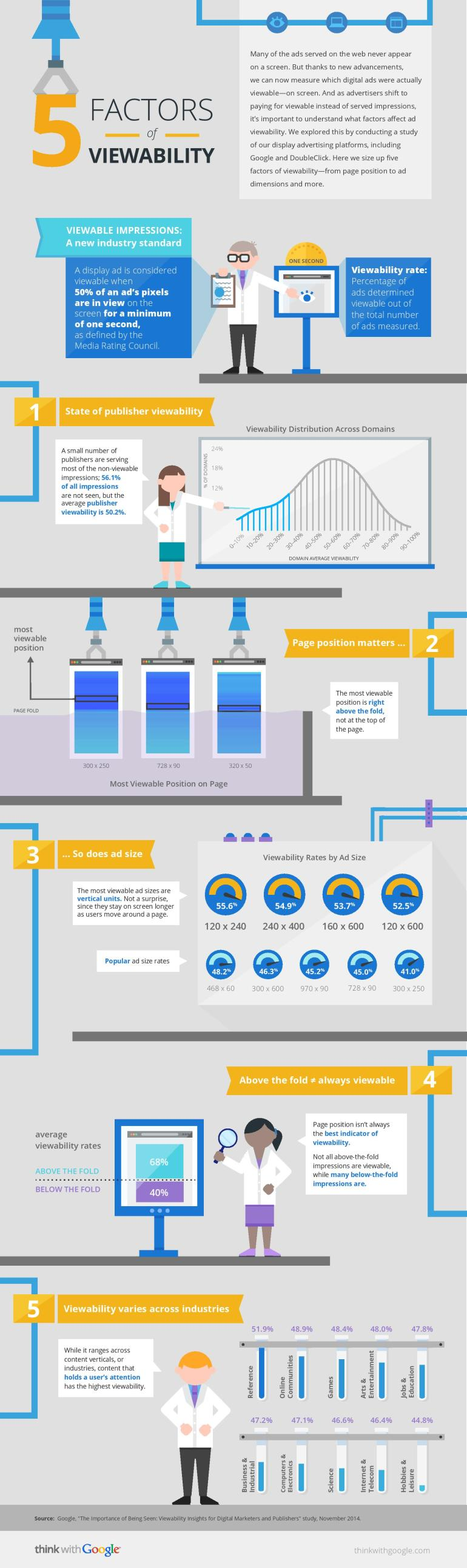 Factors That Affect Ad Viewability Google Infographic