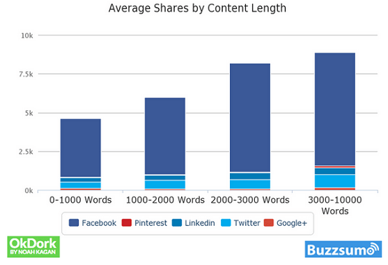 long-contents-get-more-social-shares