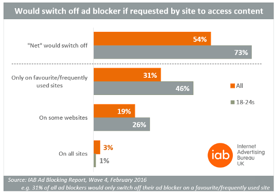 IAB survey ad block