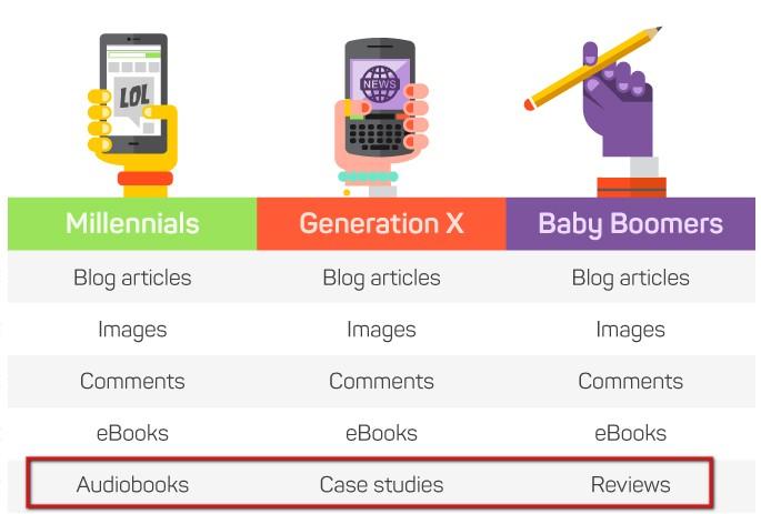 contentgapbygeneration-marketingland