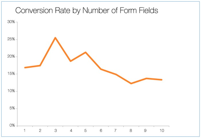 form-fields-and-conversion-rate