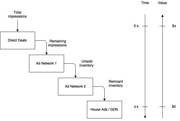A Simpler Guide to Header Bidding Technology