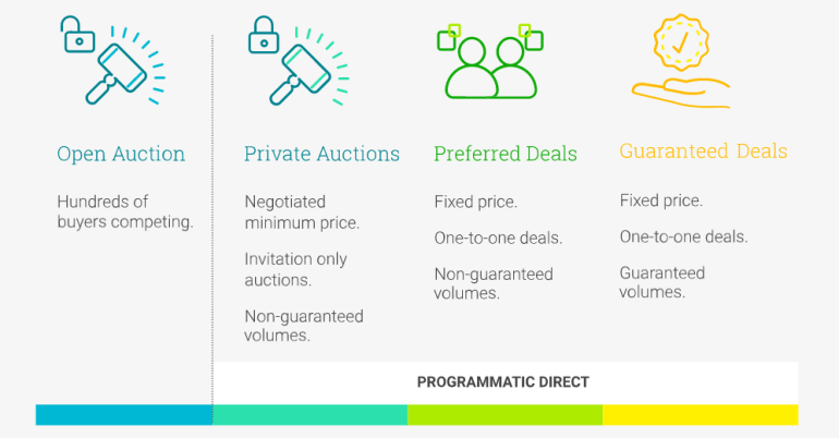 programmatic deal types