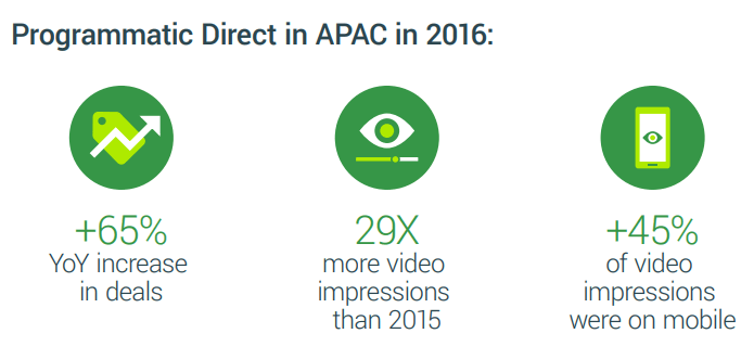 The State of Ad Tech Industry: Asia-Pacific
