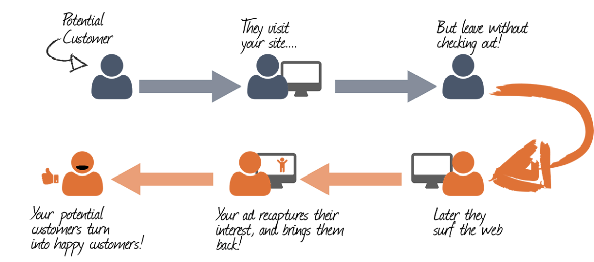 banner blindness: retargeting cycle