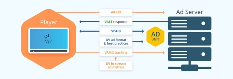 VAST vs VPAID or VAST with VPAID?