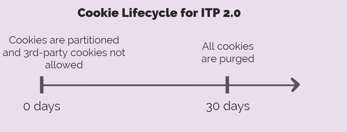 Apple ITP 2.0 Cookie Lifecycle