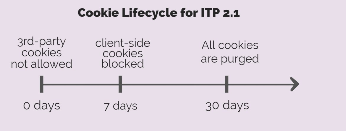 Apple ITP 2.1 Cookie Lifecycle