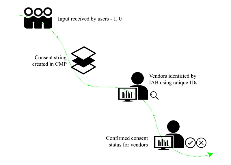 GDPR consent string process