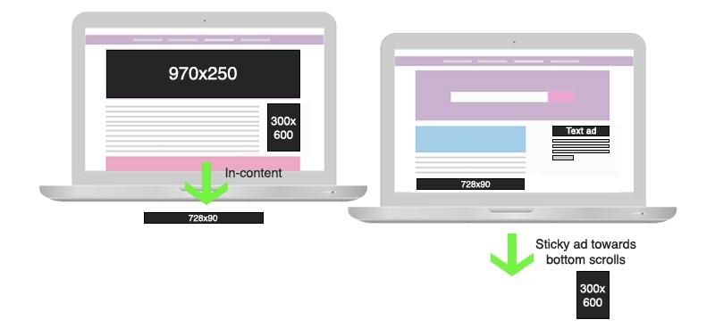 ad layout testing